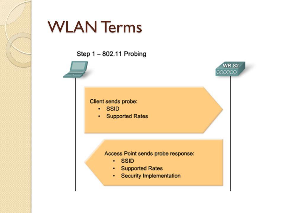 WLAN Terms
