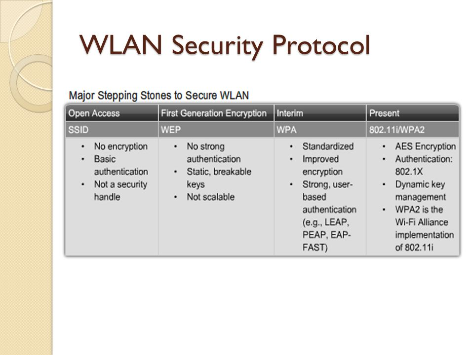 WLAN Security Protocol