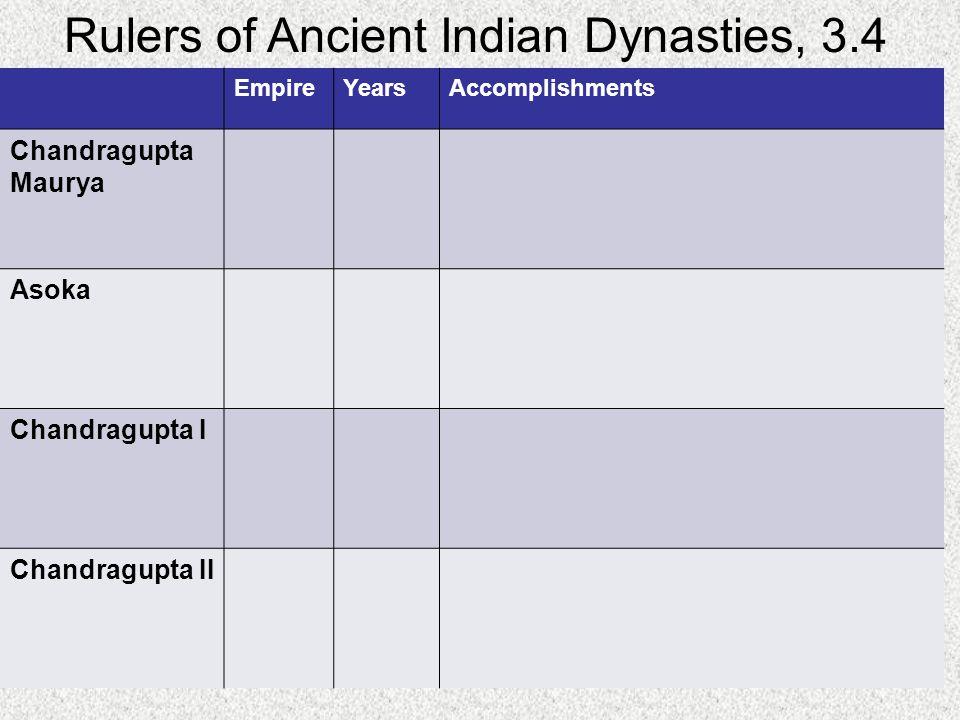 Rulers of Ancient Indian Dynasties, 3.4 EmpireYearsAccomplishments Chandragupta Maurya Asoka Chandragupta I Chandragupta II