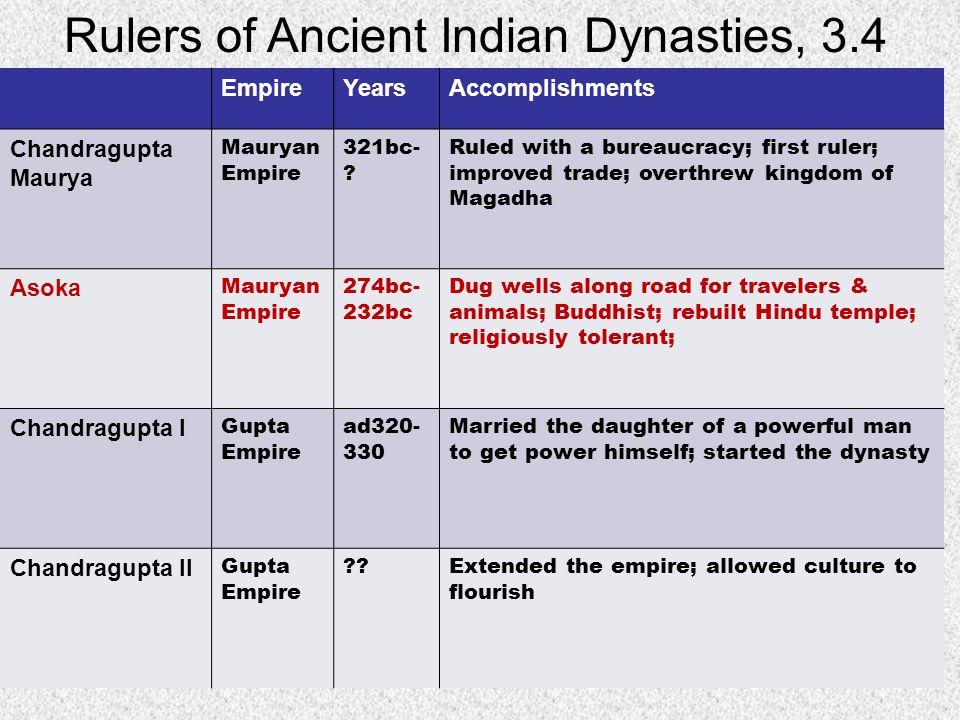 Rulers of Ancient Indian Dynasties, 3.4 EmpireYearsAccomplishments Chandragupta Maurya Mauryan Empire 321bc- ? Ruled with a bureaucracy; first ruler;