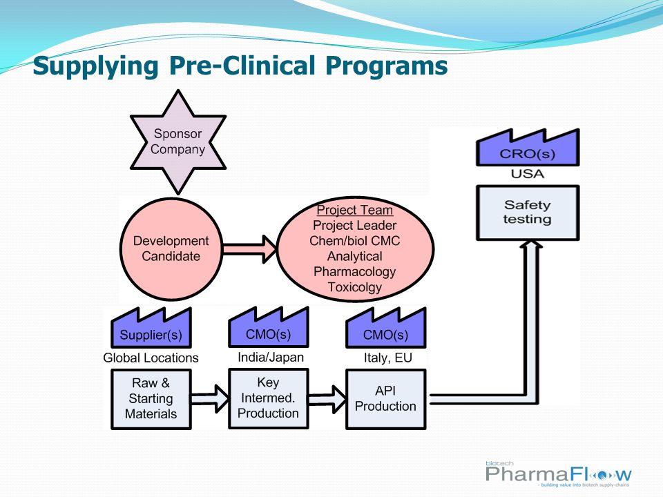 Supplying Pre-Clinical Programs