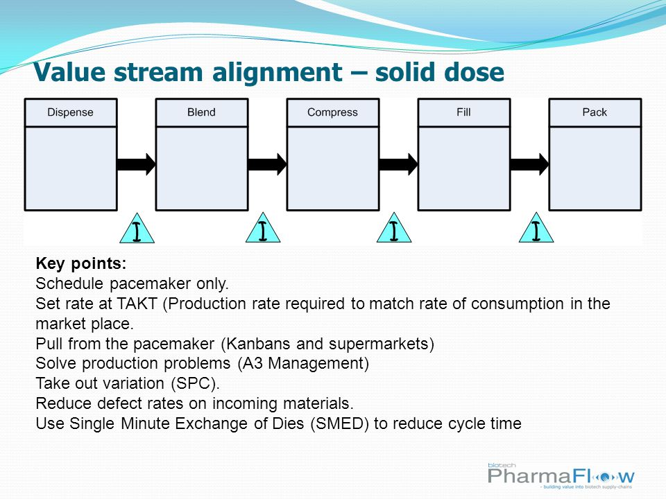 Value stream alignment – solid dose Key points: Schedule pacemaker only.