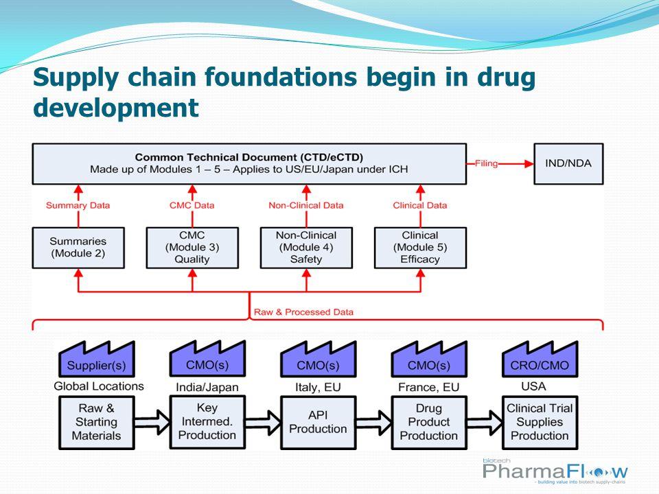 Supply chain foundations begin in drug development