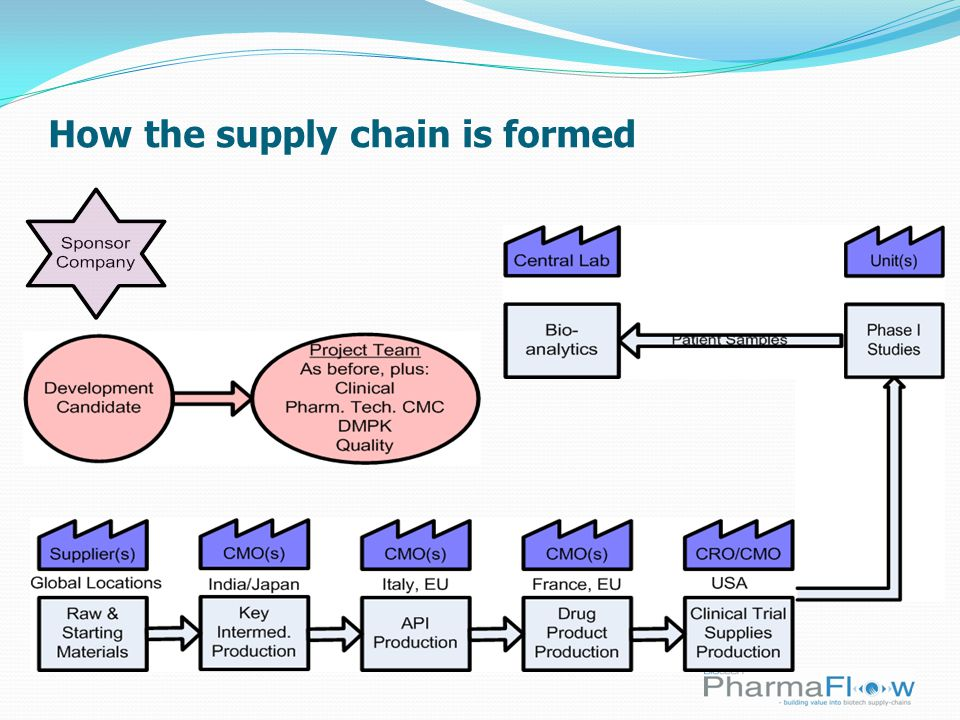 Five Principles of Lean 1.Specify value from the standpoint of the end customer by product family.