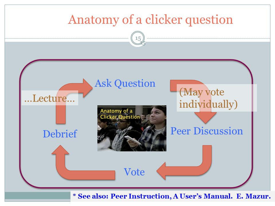 Anatomy of a clicker question 15 Ask Question Peer Discussion Vote Debrief …Lecture… (May vote individually) * See also: Peer Instruction, A User's Ma
