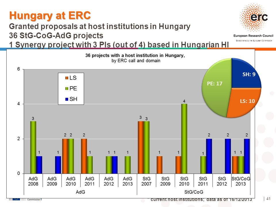 Established by the European Commission │ 41 Hungary at ERC Granted proposals at host institutions in Hungary 36 StG-CoG-AdG projects 1 Synergy project