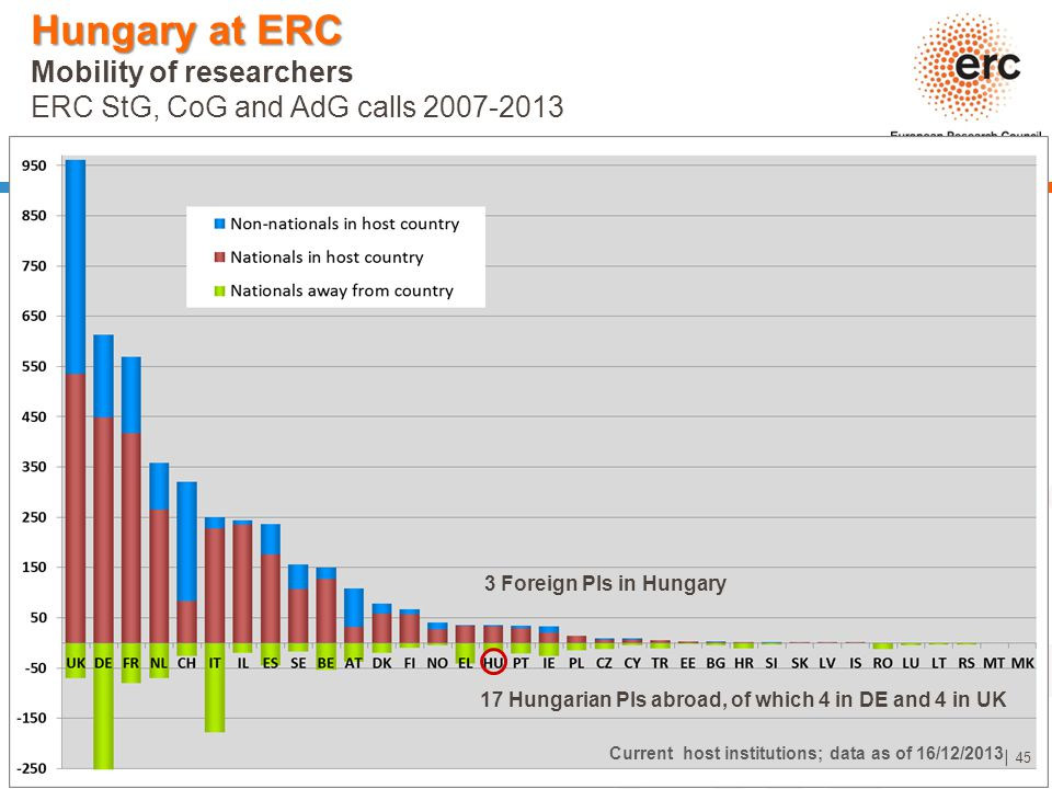 Established by the European Commission │ 45 Hungary at ERC Hungary at ERC Mobility of researchers ERC StG, CoG and AdG calls 2007-2013 Current host in