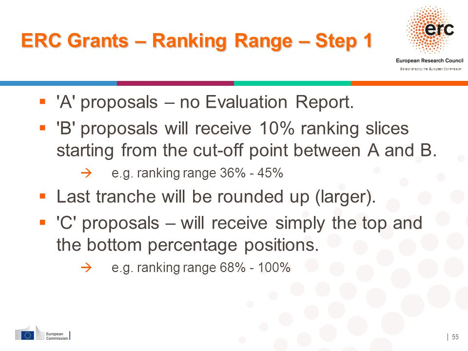 Established by the European Commission │ 55 ERC Grants – Ranking Range – Step 1  'A' proposals – no Evaluation Report.  'B' proposals will receive 1