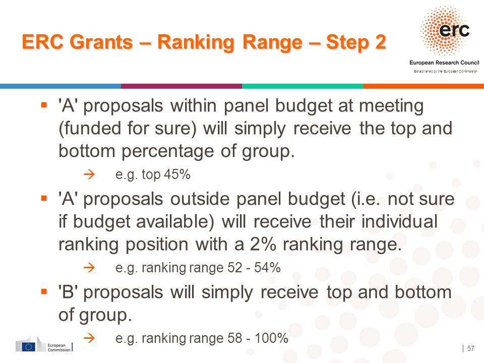 Established by the European Commission │ 57 ERC Grants – Ranking Range – Step 2  'A' proposals within panel budget at meeting (funded for sure) will