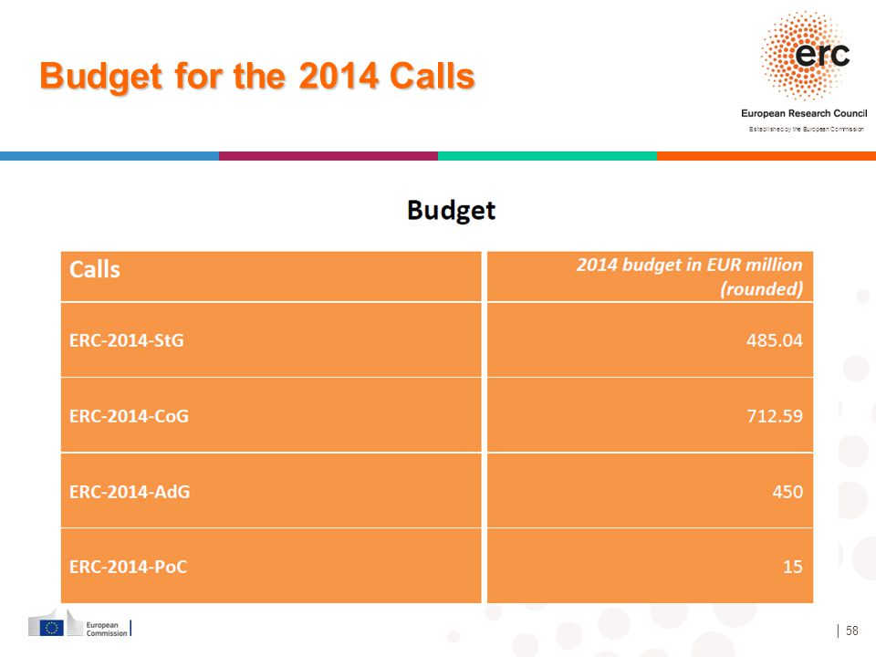 Established by the European Commission │ 58 Budget for the 2014 Calls