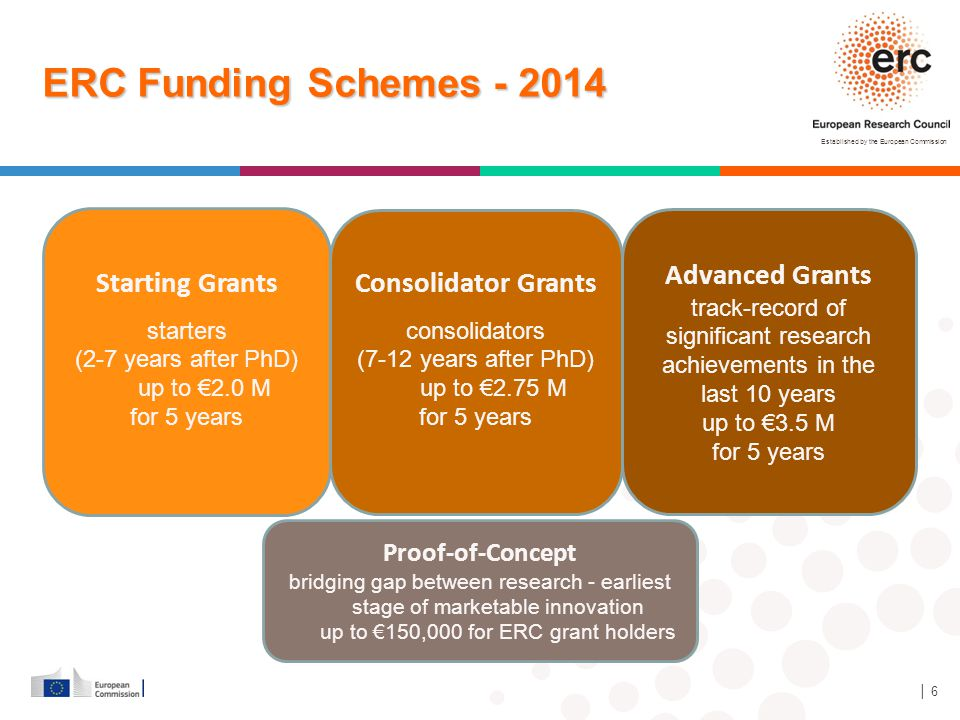 Established by the European Commission │ 6 Starting Grants starters (2-7 years after PhD) up to €2.0 M for 5 years Advanced Grants track-record of sig