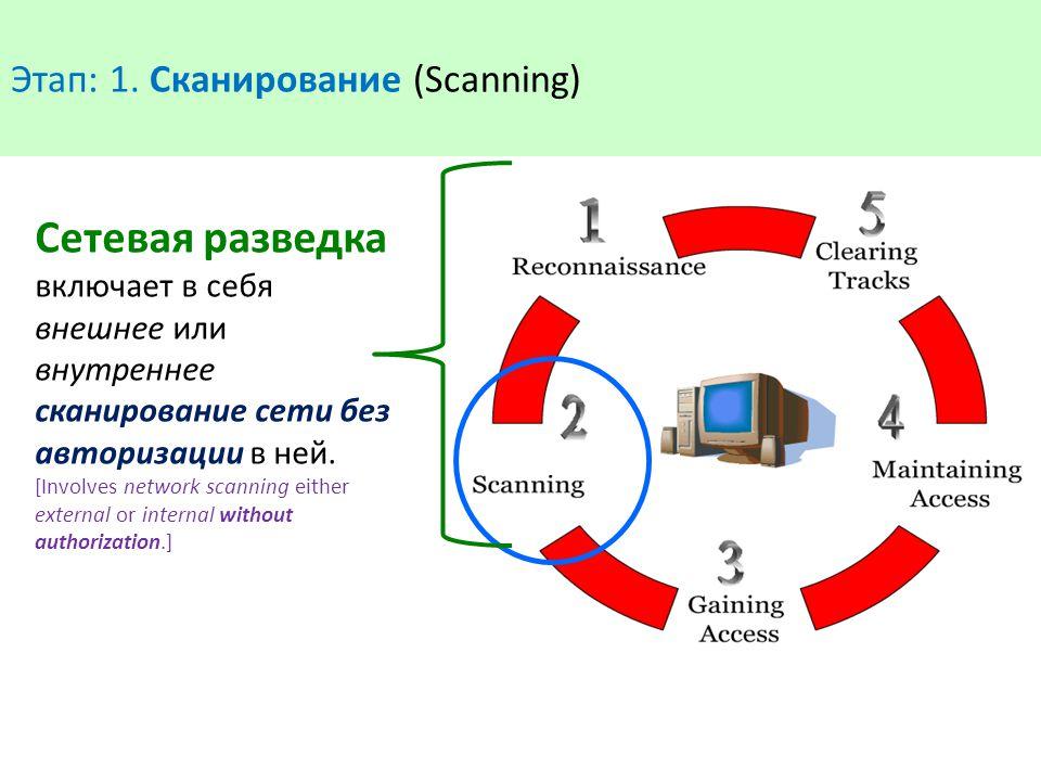 Сетевая разведка включает в себя внешнее или внутреннее сканирование сети без авторизации в ней. [Involves network scanning either external or interna