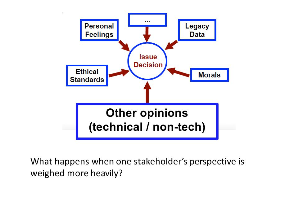 Other opinions (technical / non-tech) What happens when one stakeholder's perspective is weighed more heavily
