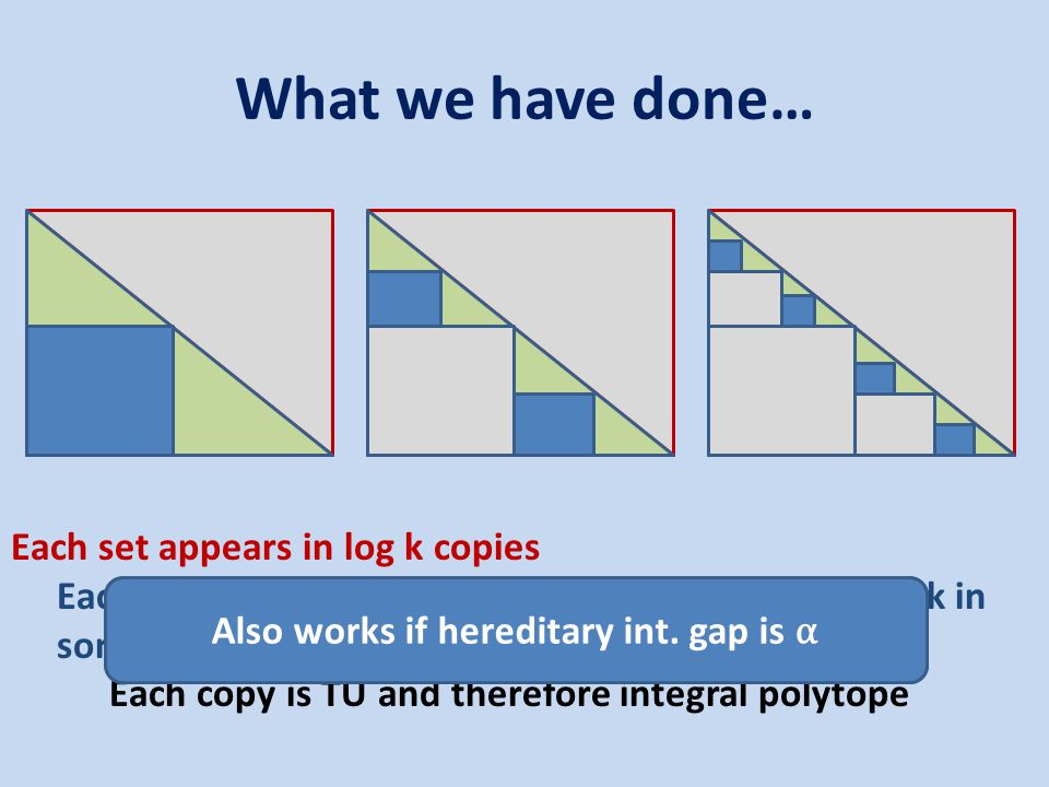 What we have done… Each set appears in log k copies Each elements fractionally covered to extent 1/ log k in some copy Each copy is TU and therefore integral polytope Gives O(log 2 k) approximation for TU matrices Also works if hereditary int.