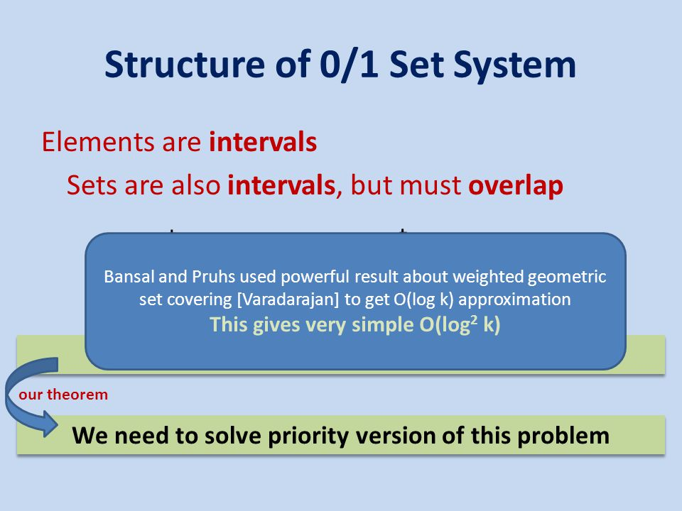 Structure of 0/1 Set System Elements are intervals Sets are also intervals, but must overlap t1t1 t2t2 Can encode it as priority line cover problem.