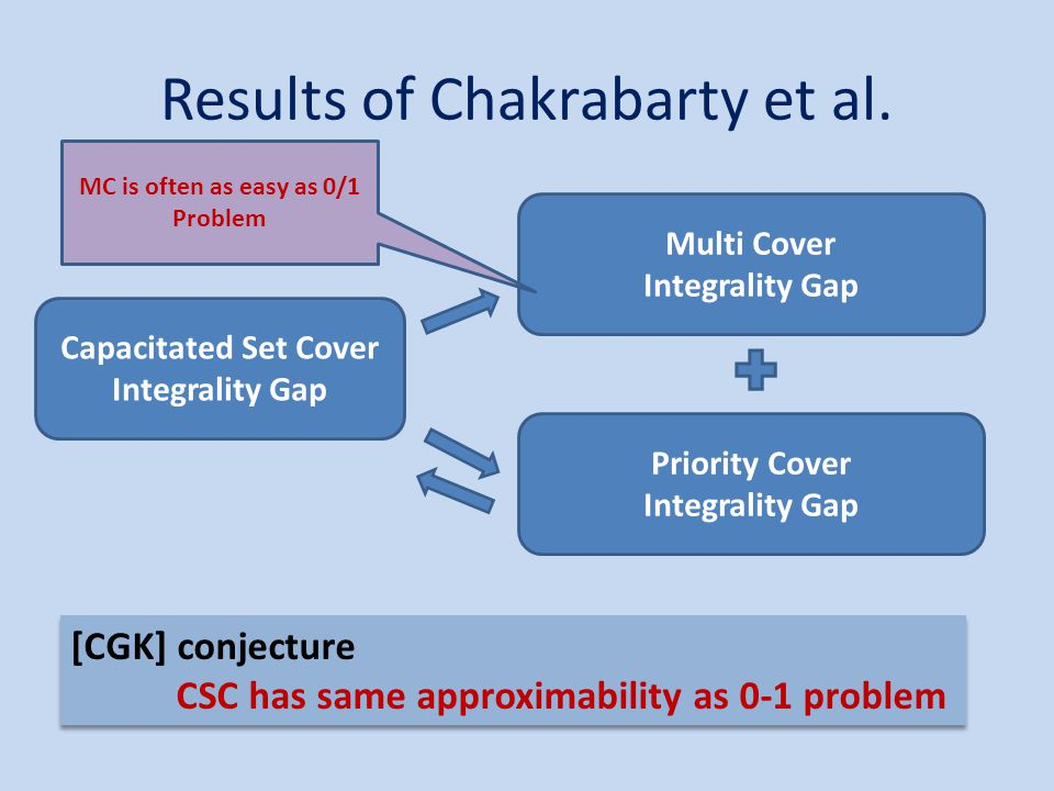 Results of Chakrabarty et al.