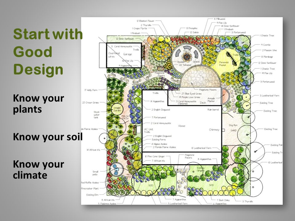 Start with Good Design Know your plants Know your soil Know your climate
