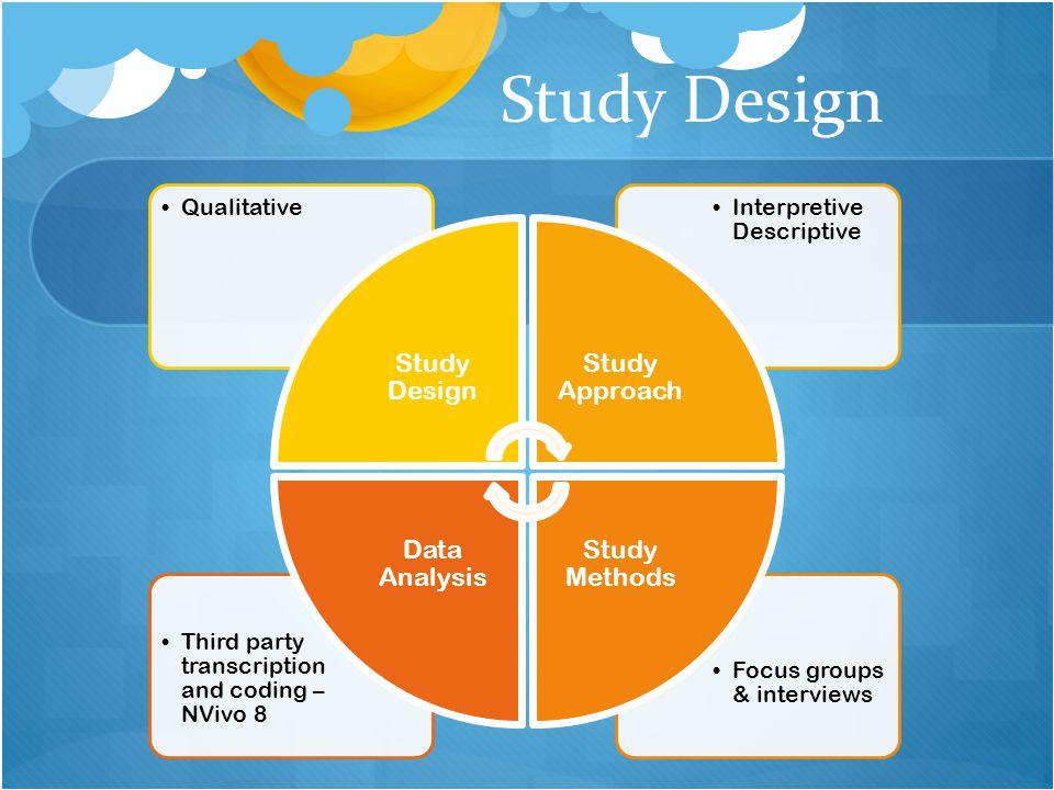Study Design Focus groups & interviews Third party transcription and coding – NVivo 8 Interpretive Descriptive Qualitative Study Design Study Approach Study Methods Data Analysis