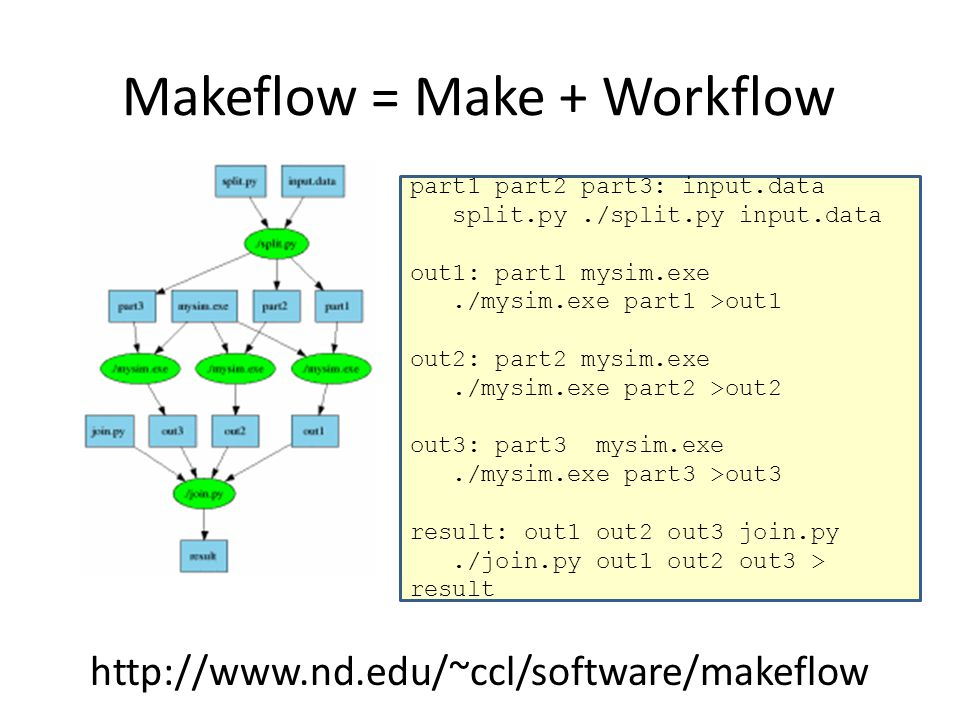 Makeflow = Make + Workflow http://www.nd.edu/~ccl/software/makeflow part1 part2 part3: input.data split.py./split.py input.data out1: part1 mysim.exe./mysim.exe part1 >out1 out2: part2 mysim.exe./mysim.exe part2 >out2 out3: part3 mysim.exe./mysim.exe part3 >out3 result: out1 out2 out3 join.py./join.py out1 out2 out3 > result