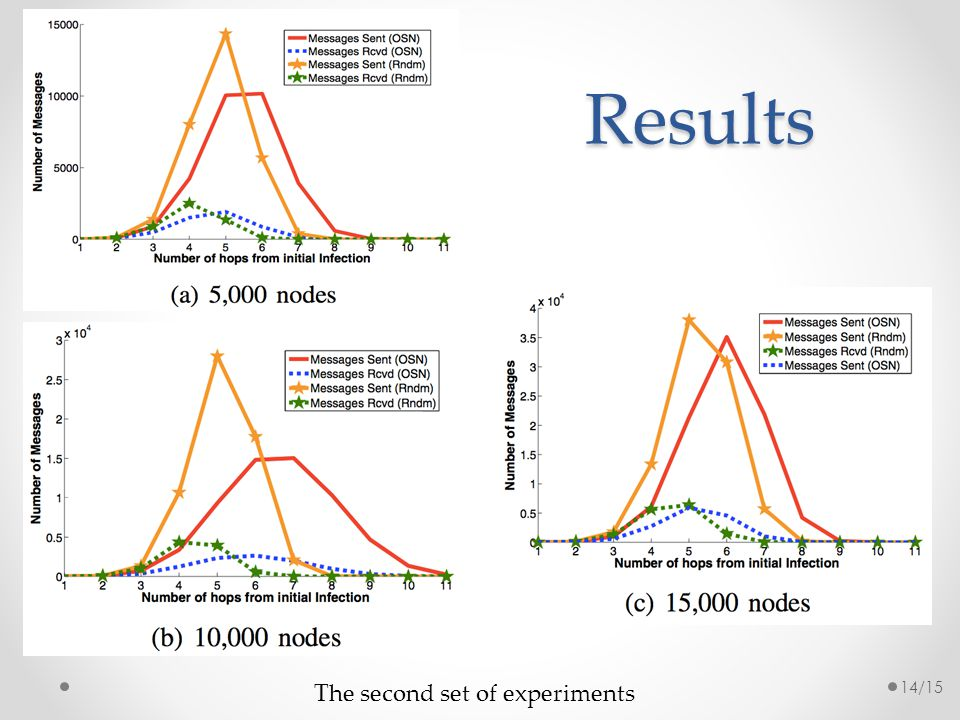 Results 14/15 The second set of experiments