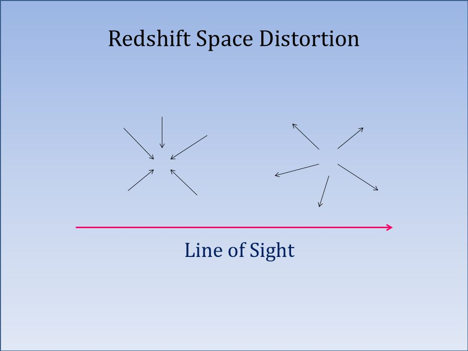 Redshift Space Distortion Line of Sight