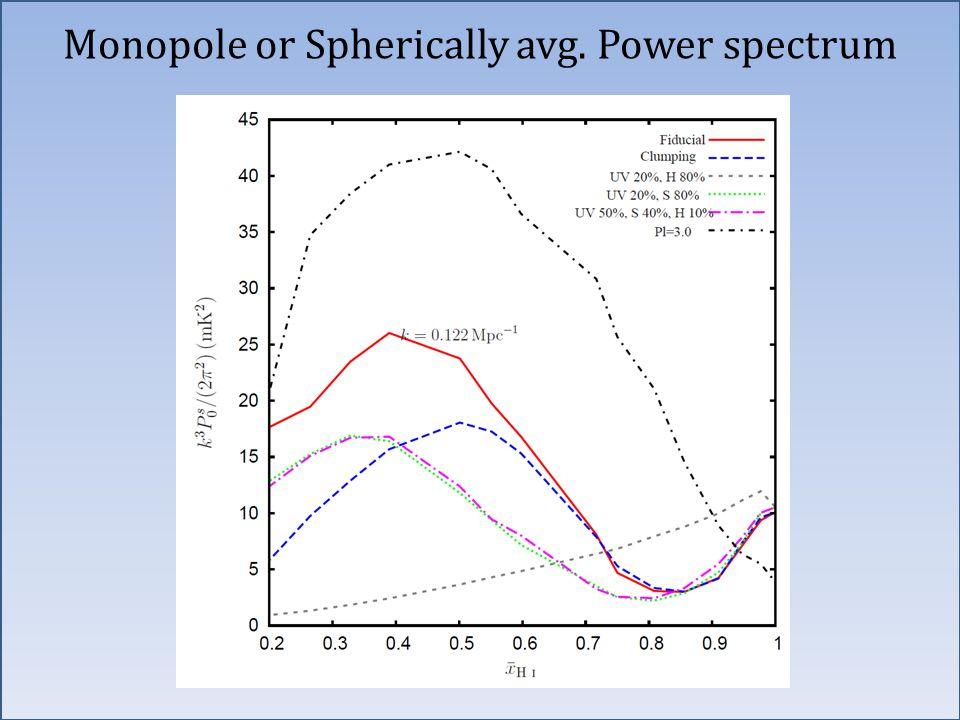 Monopole or Spherically avg. Power spectrum