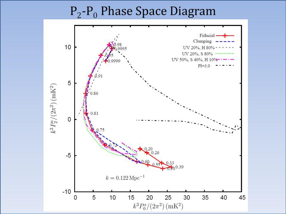 P 2 -P 0 Phase Space Diagram