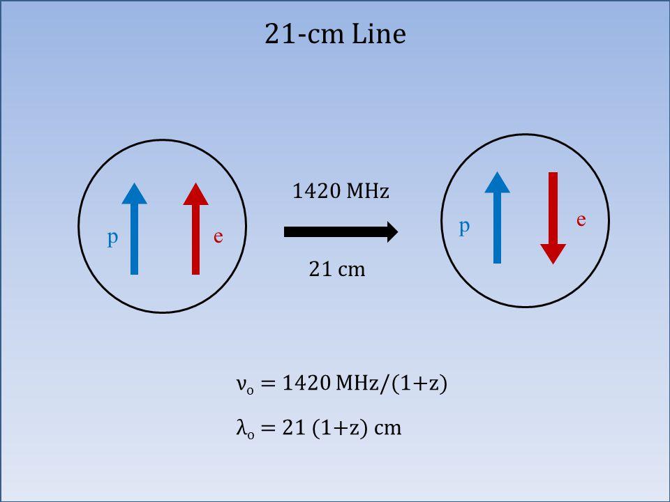 21-cm Line pe p e 21 cm 1420 MHz ν o = 1420 MHz/(1+z) λ o = 21 (1+z) cm