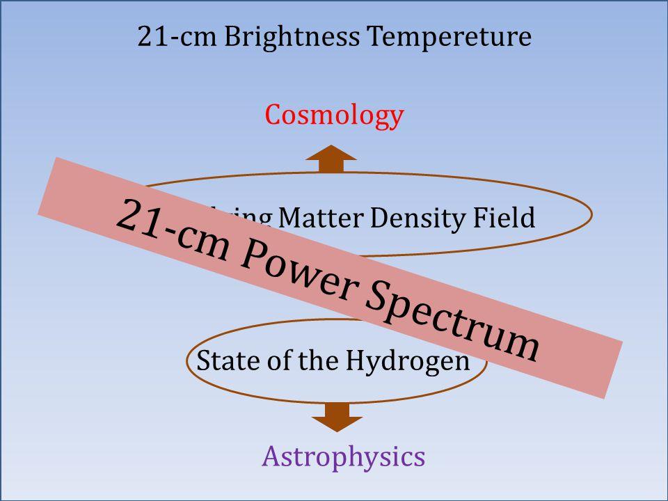 Underlying Matter Density Field + State of the Hydrogen Cosmology Astrophysics 21-cm Power Spectrum 21-cm Brightness Tempereture