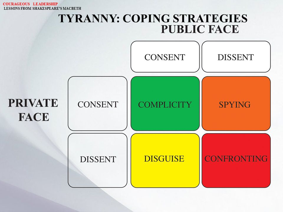 TYRANNY: COPING STRATEGIES COURAGEOUS LEADERSHIP LESSONS FROM SHAKESPEARE'S MACBETH