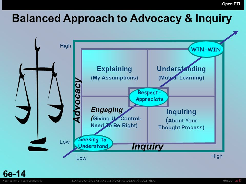 Open FTL 6e-14 Balanced Approach to Advocacy & Inquiry Low High Low High Explaining (My Assumptions) Inquiring ( About Your Thought Process) Understanding (Mutual Learning) Inquiry Advocacy WIN-WIN Seeking to Understand Co- Exploration Respect- Appreciate Engaging ( Giving Up Control- Need To Be Right) Transforming the Way We Work and Learn Together HRSLOFoundation of Team Leadership
