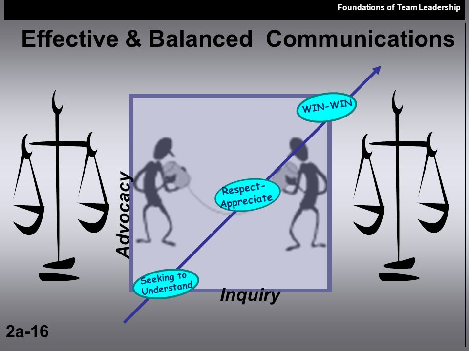 Foundations of Team Leadership 2a-16 Effective & Balanced Communications WIN-WIN Seeking to Understand Respect- Appreciate Advocacy Inquiry