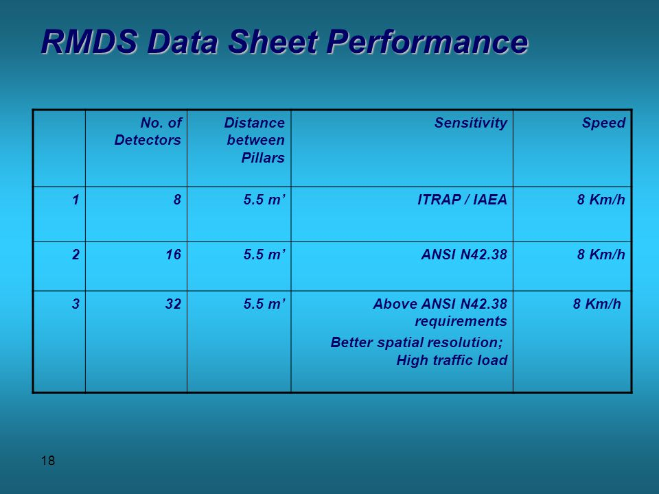 18 RMDS Data Sheet Performance No.
