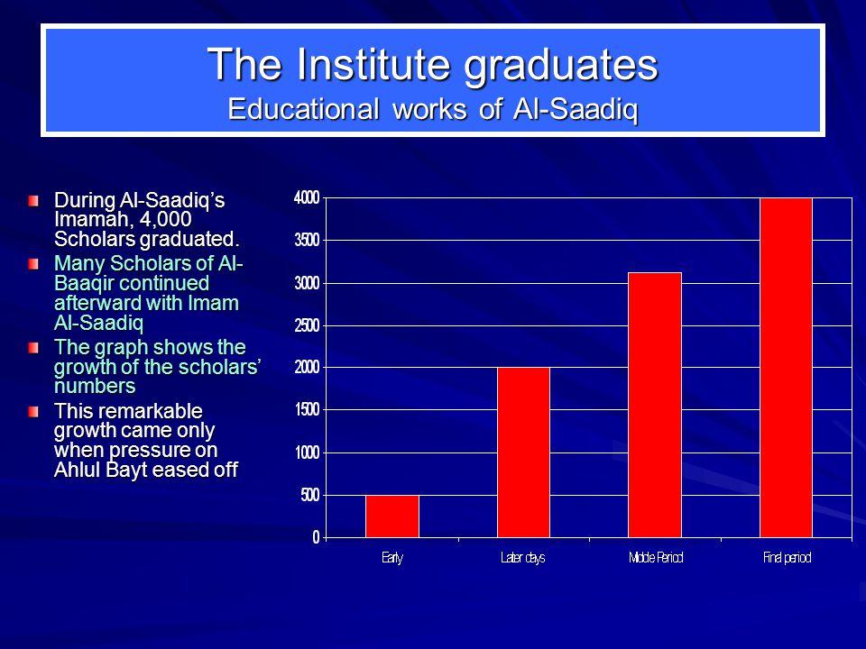 The Institute graduates Educational works of Al-Saadiq During Al-Saadiq's Imamah, 4,000 Scholars graduated.