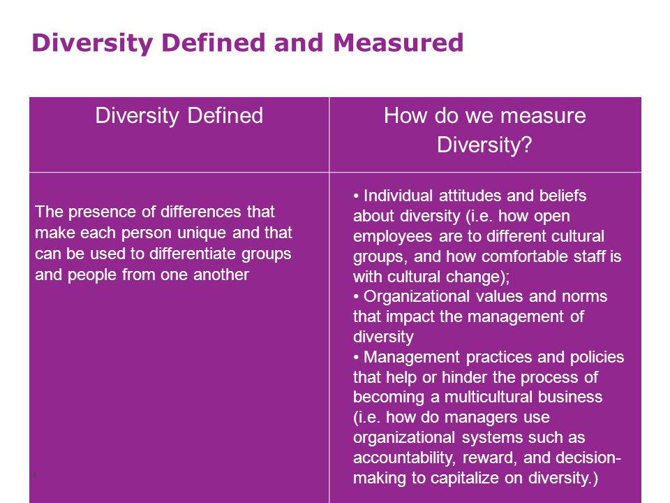 Diversity Defined and Measured Diversity Defined How do we measure Diversity? The presence of differences that make each person unique and that can be