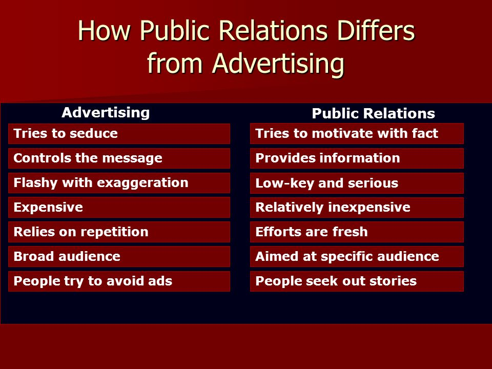 How Public Relations Differs from Advertising Tries to seduce Tries to motivate with factControls the messageProvides informationFlashy with exaggeration Low-key and serious Expensive Relatively inexpensive Relies on repetitionEfforts are freshBroad audienceAimed at specific audiencePeople try to avoid adsPeople seek out stories Advertising Public Relations