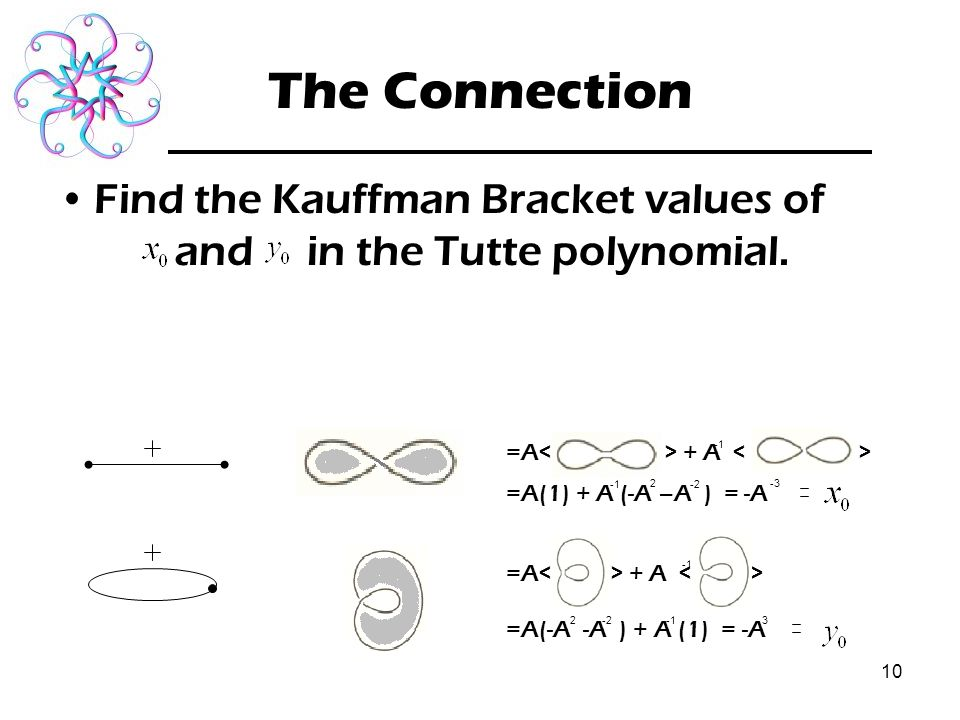 10 The Connection Find the Kauffman Bracket values of and in the Tutte polynomial.