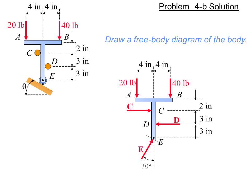  4 in 2 in 3 in AB 40 lb 20 lb C D E 4 in A 40 lb 20 lb C 2 in 3 in B D E E C D 30 o Draw a free-body diagram of the body. Problem 4-b Solution