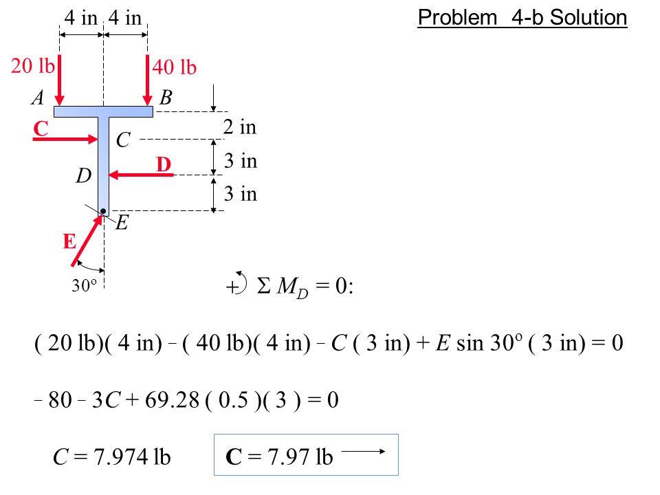 4 in A C 40 lb 20 lb C 2 in 3 in B D E E D 30 o  M D = 0: ( 20 lb)( 4 in) _ ( 40 lb)( 4 in) _ C ( 3 in) + E sin 30 o ( 3 in) = 0 _ 80