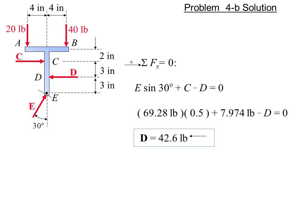 4 in A C 40 lb 20 lb C 2 in 3 in B D E E D 30 o +  F x = 0: E sin 30 o + C _ D = 0 ( 69.28 lb )( 0.5 ) + 7.974 lb _ D = 0 D = 42.6 lb