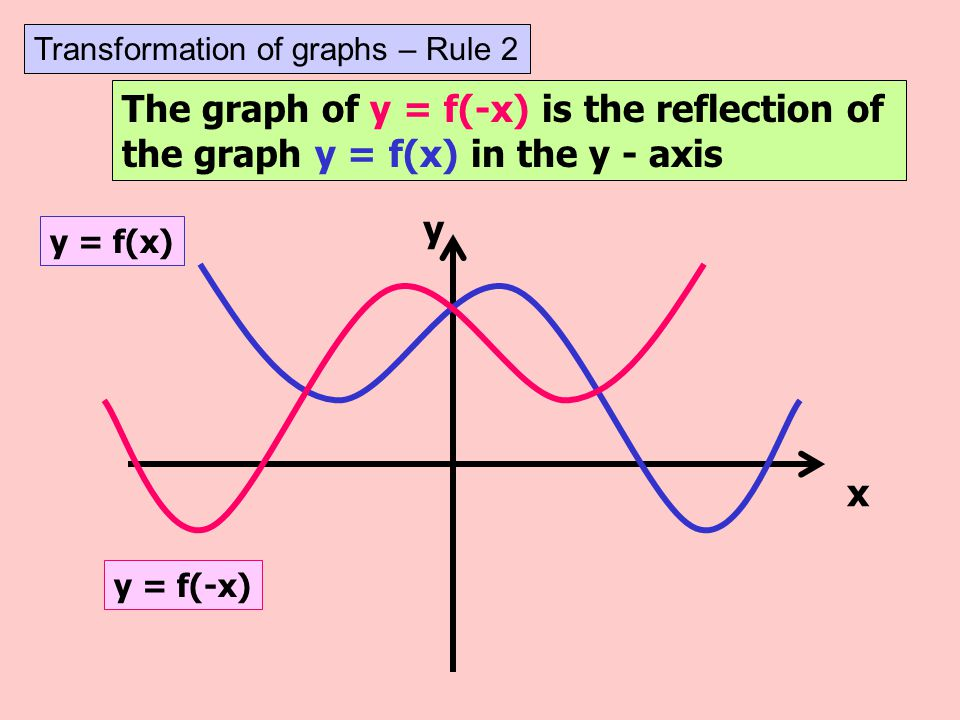 The graph of y = - f(x) is the reflection of the graph y = f(x) in the x- axis y x y = - f(x) y = f(x) Transformation of graphs – Rule 1