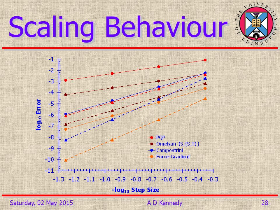 28 Saturday, 02 May 2015A D Kennedy Scaling Behaviour