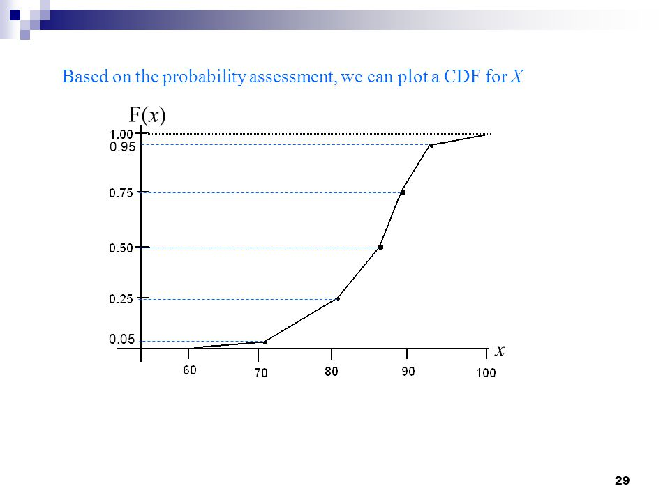 29 Based on the probability assessment, we can plot a CDF for X 0.05 0.95 F(x) x