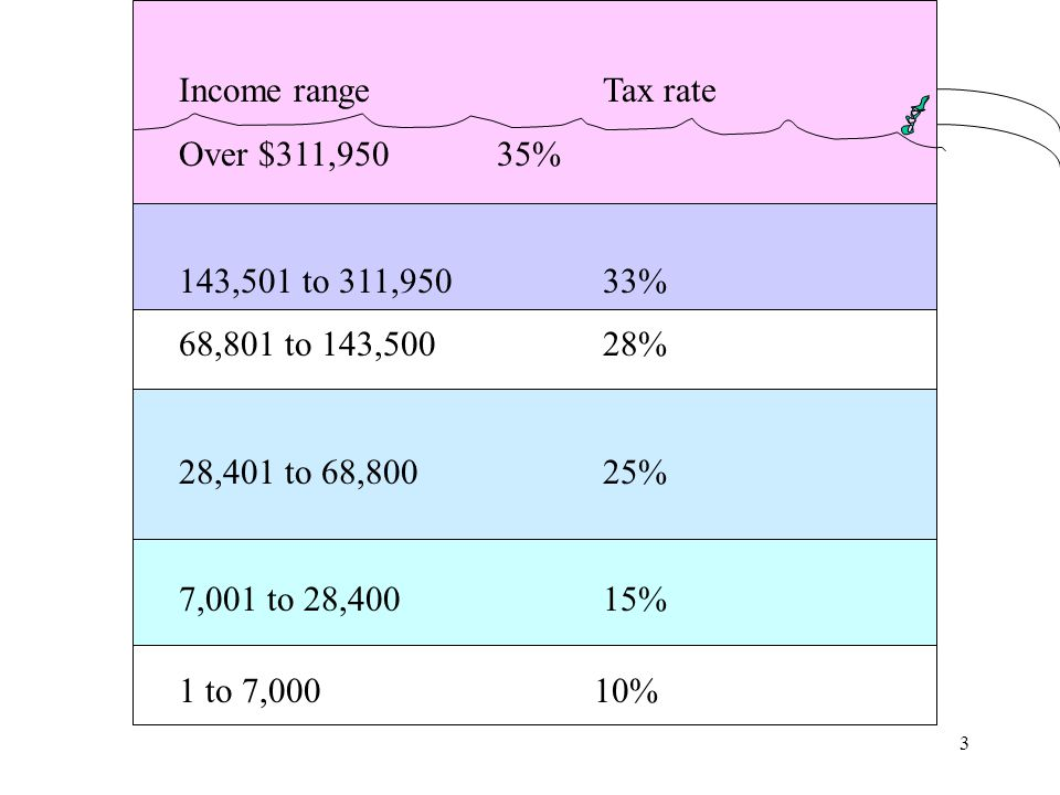 3 Income rangeTax rate Over $311,95035% 143,501 to 311,950 33% 68,801 to 143,50028% 28,401 to 68,80025% 7,001 to 28,40015% 1 to 7,00010%