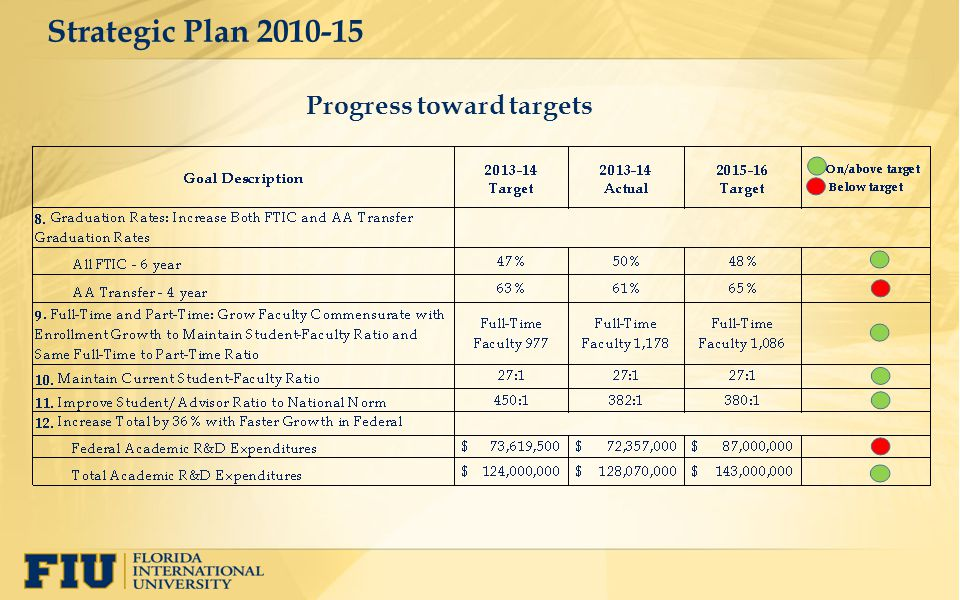 Strategic Plan 2010-15 Progress toward targets