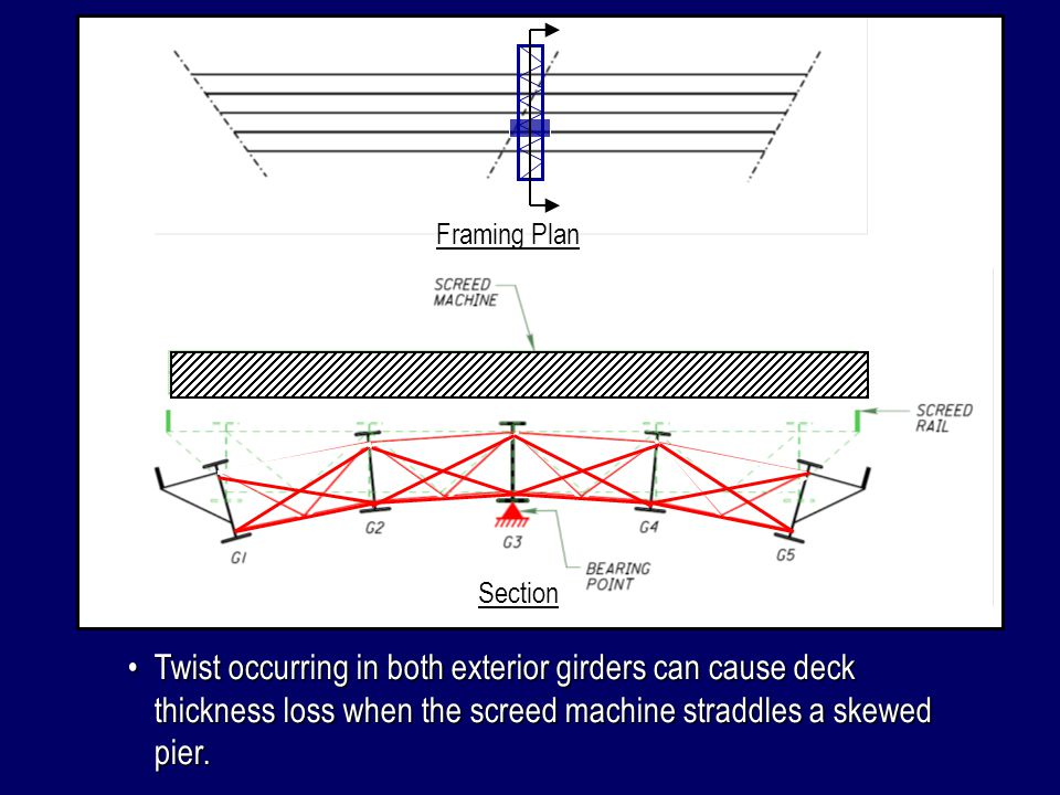 Twist occurring in both exterior girders can cause deck thickness loss when the screed machine straddles a skewed pier.Twist occurring in both exterio