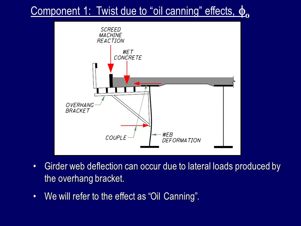 Twist due to oil canning effects : Inspection Rail