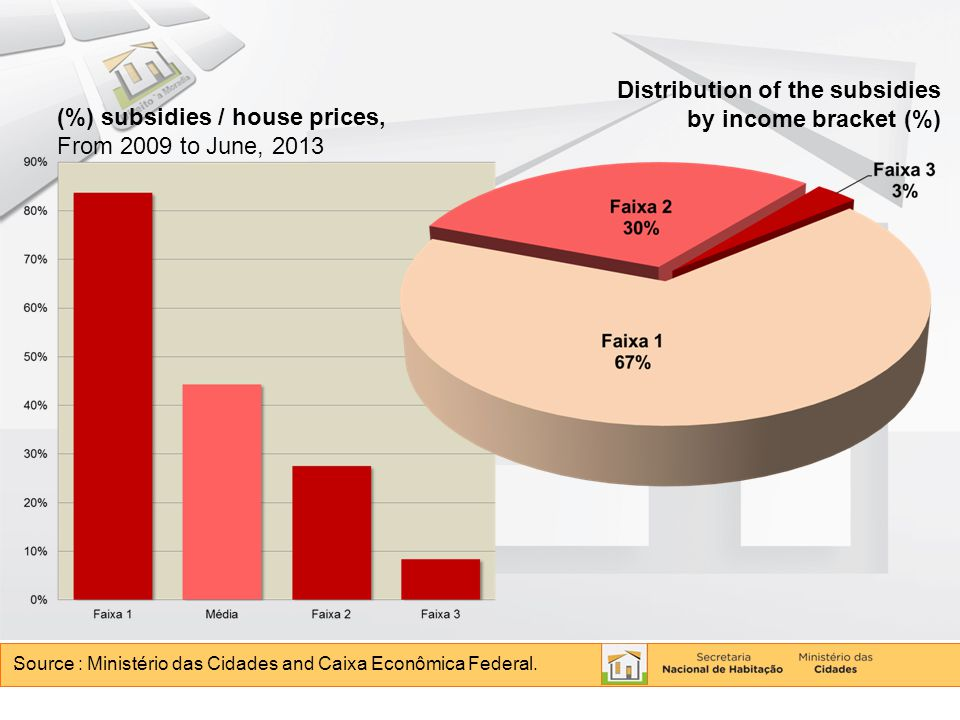 (%) subsidies / house prices, From 2009 to June, 2013.