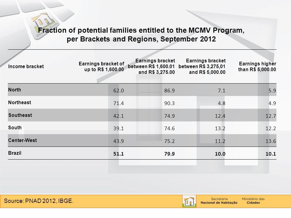 Source: PNAD 2012, IBGE.
