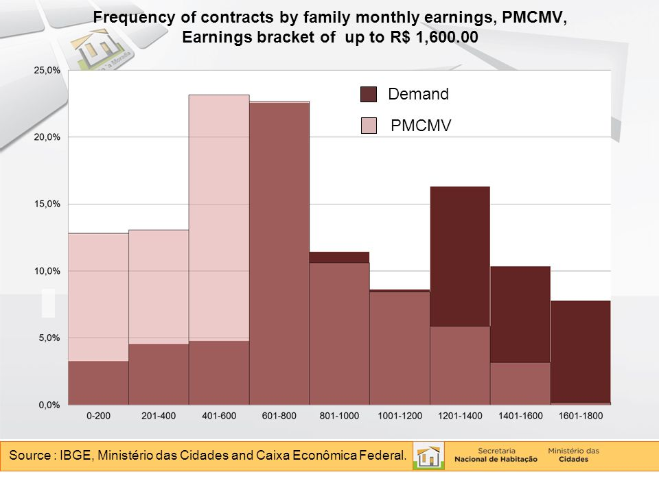 Frequency of contracts by family monthly earnings, PMCMV, Earnings bracket of up to R$ 1,600.00 Source : IBGE, Ministério das Cidades and Caixa Econômica Federal.